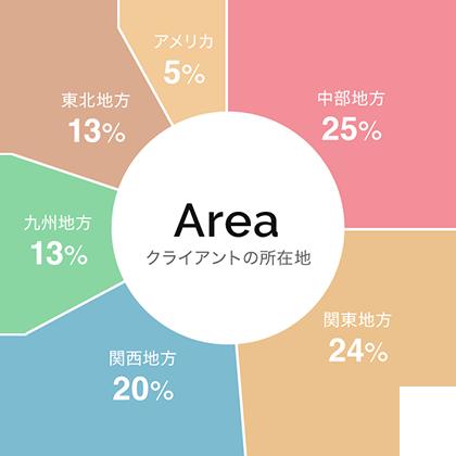 クライアントの所在地のグラフ
