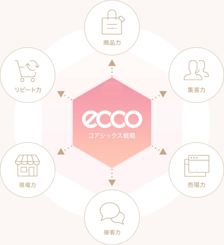 エッコのコアシックス戦略:商品力・集客力・売場力・接客力・現場力・リピート力