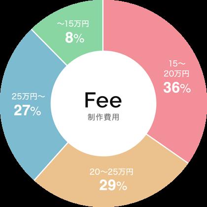 広告運用/リスティング代行サービスの月額費用のグラフ
