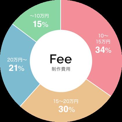 SEO/Webコンサルタントの月額費用のグラフ