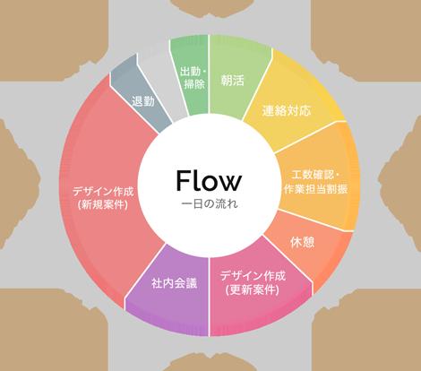 一日の流れを表す円グラフ
