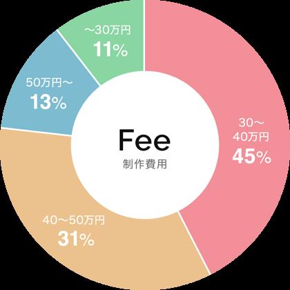 LP制作の費用のグラフ