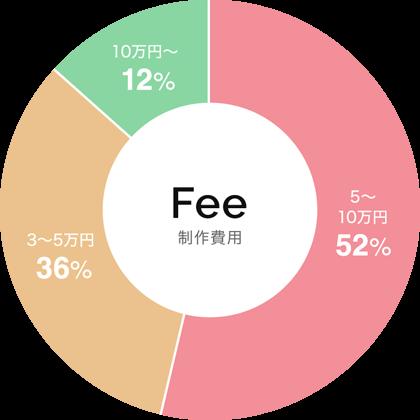 保守管理の月額費用のグラフ